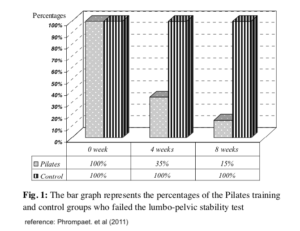 Lumbar pelvic stability; Pilates